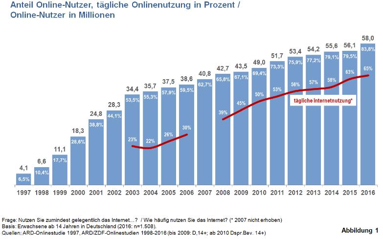 Anteil Online Nutzer - Quelle: ARD/ZDF Onlinestudie