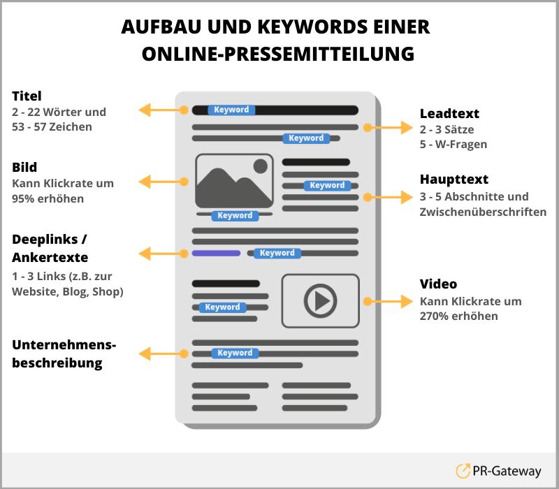 Einsatz von Keywords in Online-Pressemitteilungen