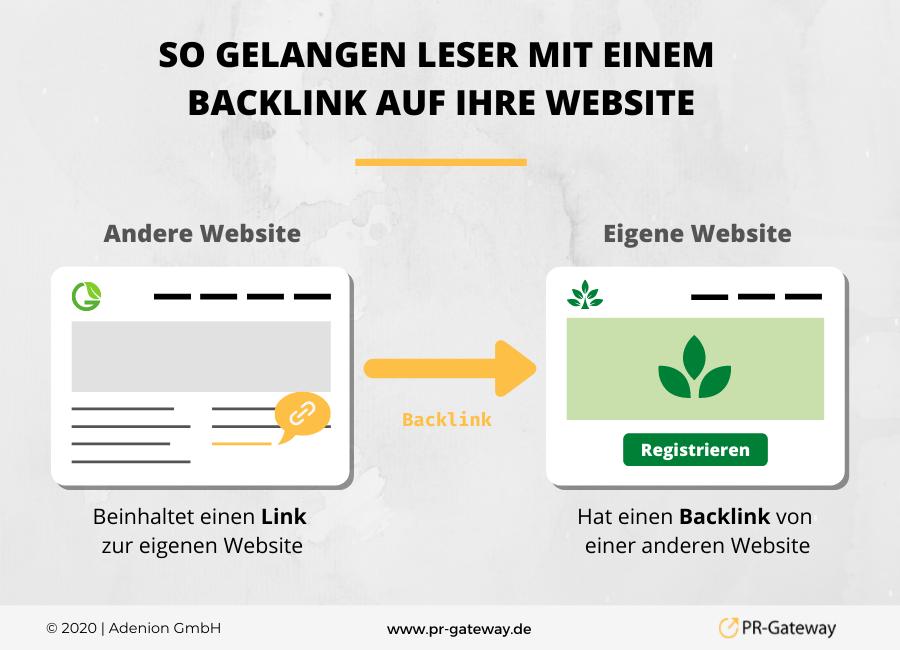 So gelangen Leser mit einem  Backlink auf Ihre Website