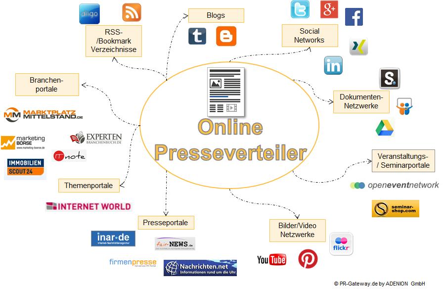 Online-Presseverteiler