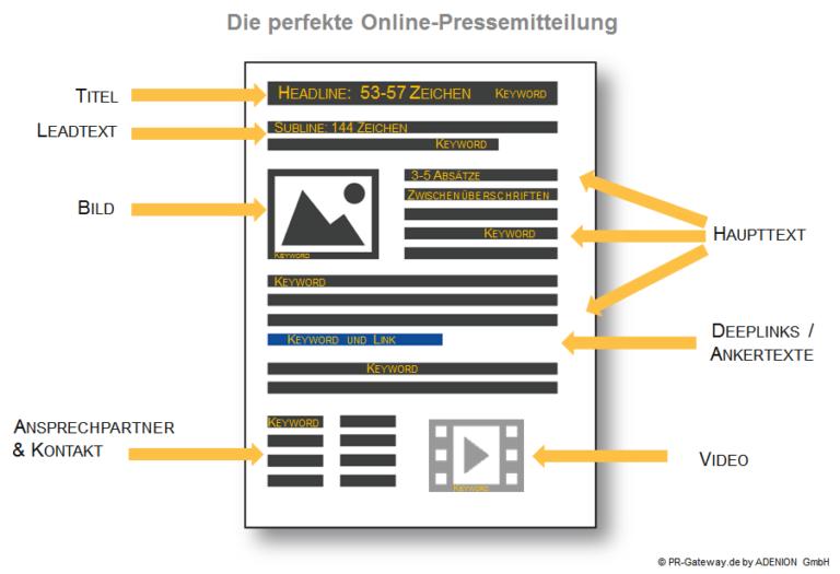 Perfekte Online Pressemitteilung