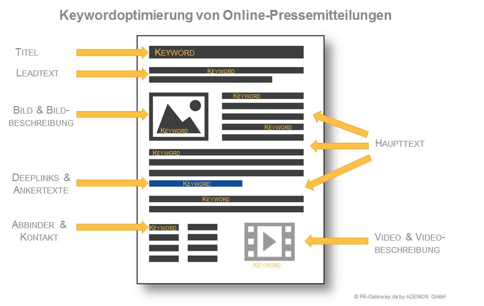 Keywordoptimierung von Pressemitteilungen
