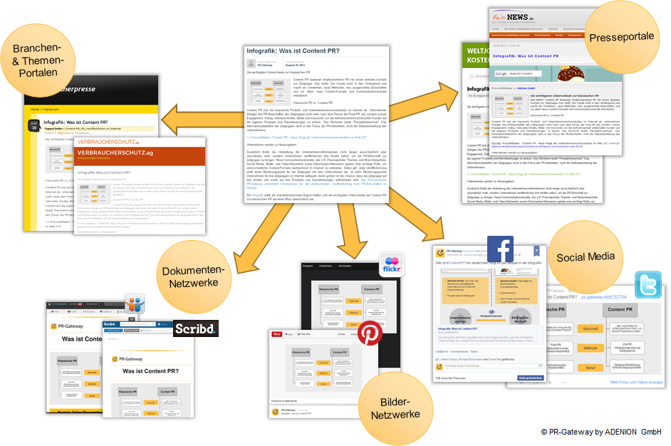 Online Pressemitteilungen über viele verschiedene Portale veröffentlichen