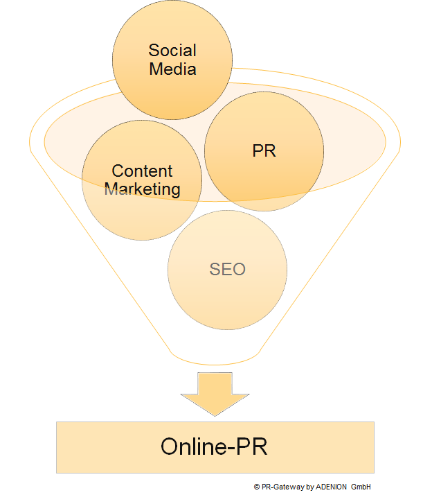 Online-PR: PR + Content Marketing + SEO + Social Media