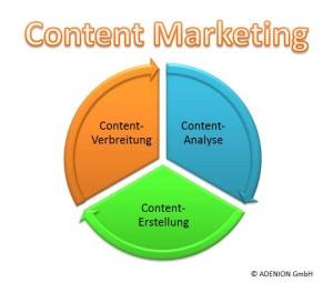 Content Marketing Skizze