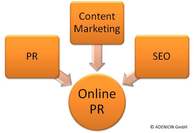 Online-PR ist ein Zusammenspiel aus verschiedenen Bereichen