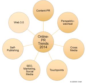Online-PR Trends 2013 © ADENION 2013