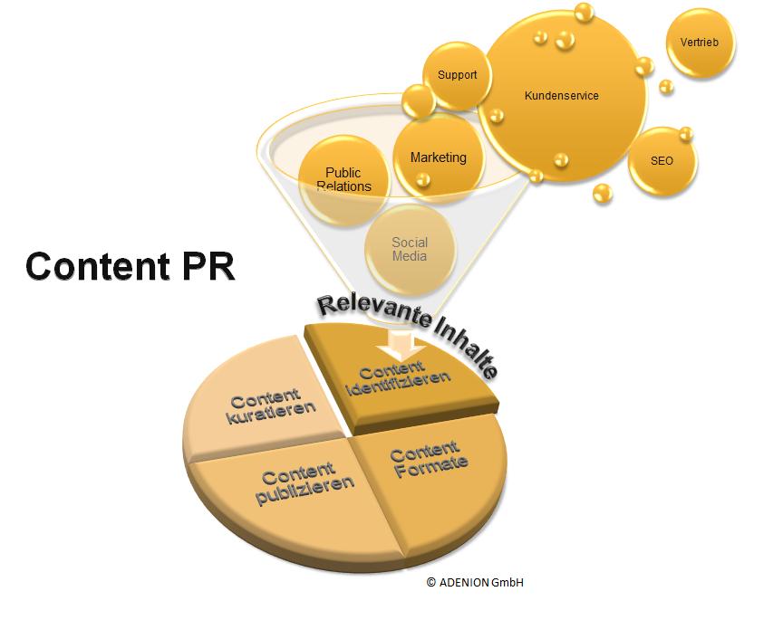 Content PR Aufgaben