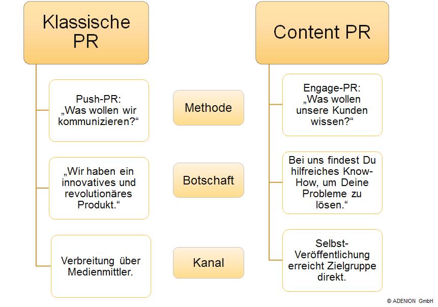 Klassische PR vs. Content PR