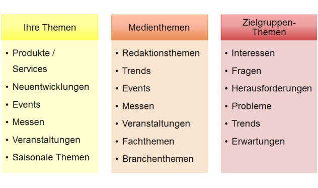 Themen-Bereiche