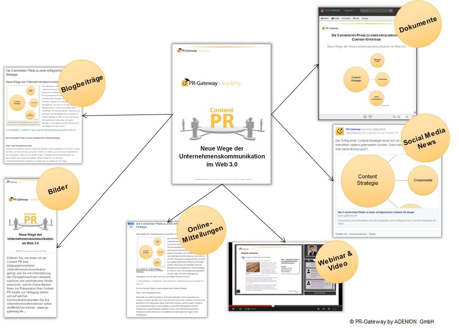 Digitale Medien Mehrfachverwertung von Inhalten_Content PR