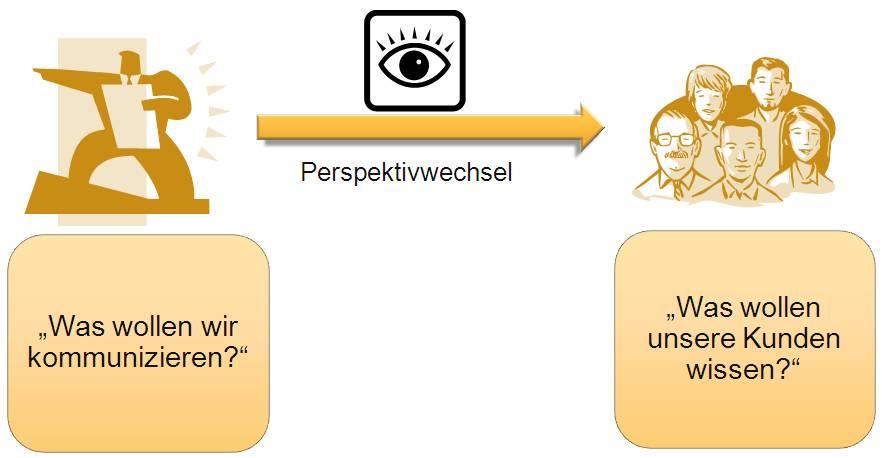 Perspektviwechsel - aus der Sicht der Zielgruppe kommunizieren