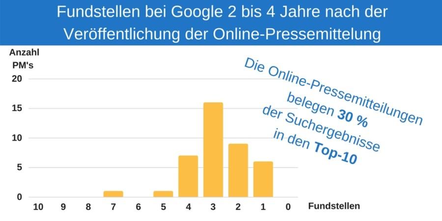 Studie: Anzahl der Fundstellen 2 bis 4 nach Veröffentlich der Online-Pressemitteilung bei Google