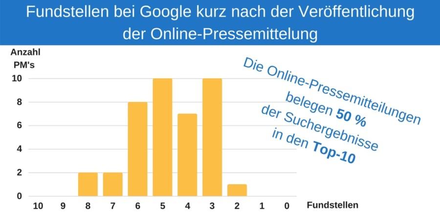 Studie: Anzahl der Fundstellen kurz nach Veröffentlich der Online-Pressemitteilung bei Google