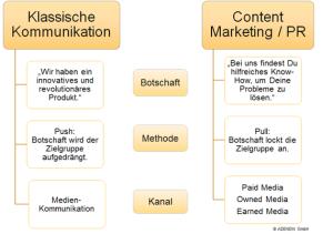 Klassische Kommunikation versus Content Marketing