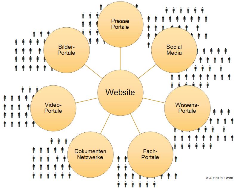 Kommunikationskanäle für die Content-Verbreitung