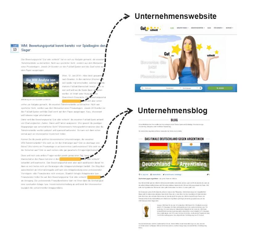 Links schaffen eine direkte Verbindung zwischen der Online-Pressemitteilung und der Unternehmenswebsite sowie dem Corporate Blog.