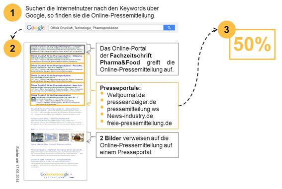 Die Online-Pressemitteilung macht 50 Prozent der Suchergebnisse auf Seite 1 von Google aus.