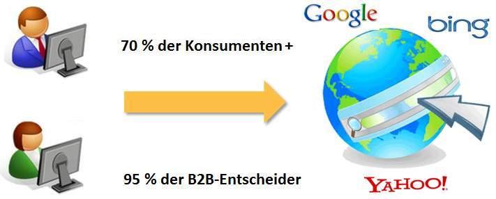 Schaubild zur Nutzung von Suchmaschinen bei Konsumenten und B2B-Entscheidern