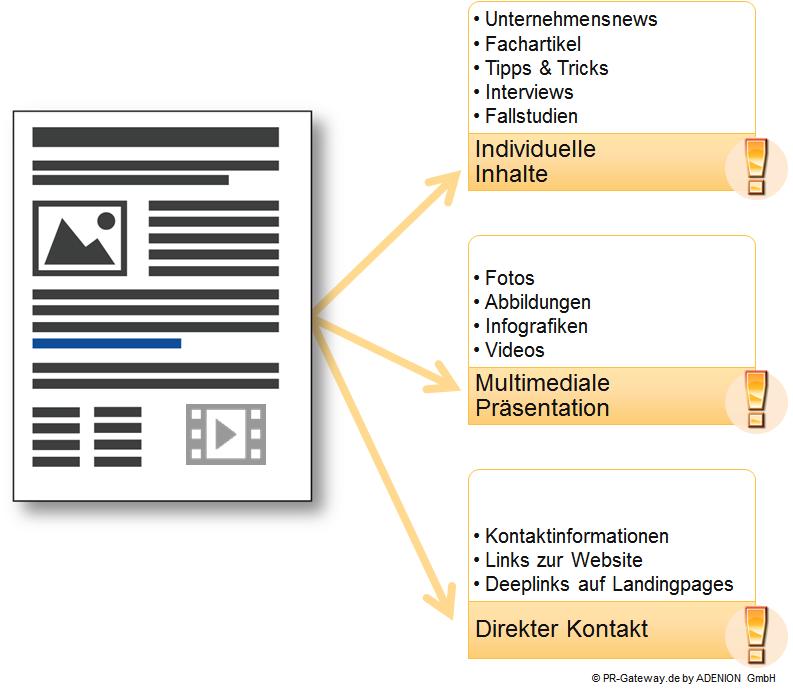 Die Online-Pressemitteilung als flexibles Format