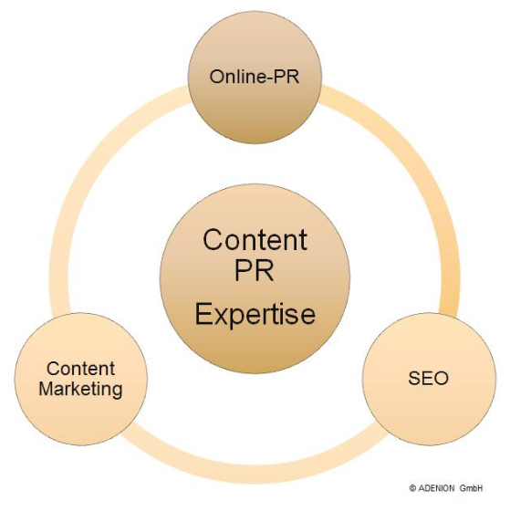 Schaubild: Content PR Expertise