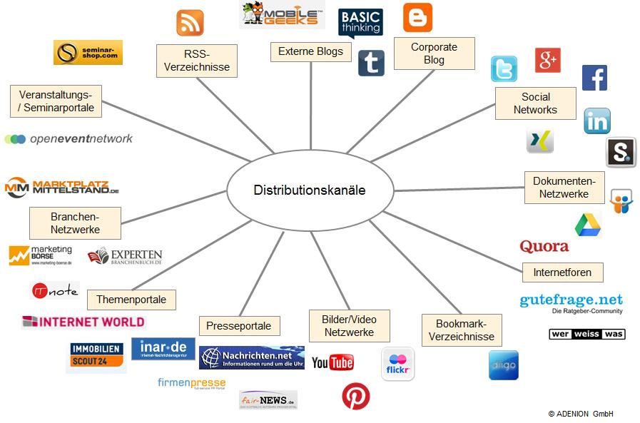 Distributionskanäle für Content PR Medien