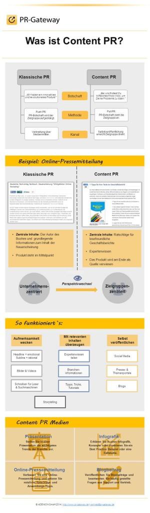 Infografik Content PR