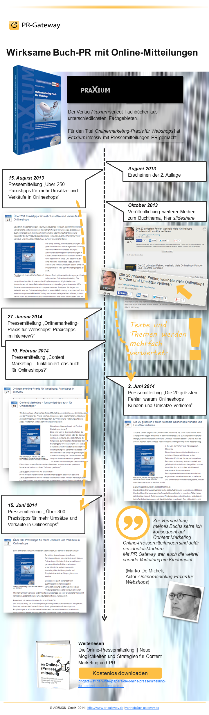Case Study Infografik zum Einsatz von Online-Pressemitteilungen bei PRAXIUM