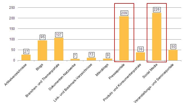 Umfrageergebnisse - Presseportale und Social Media die beliebtesten Medien
