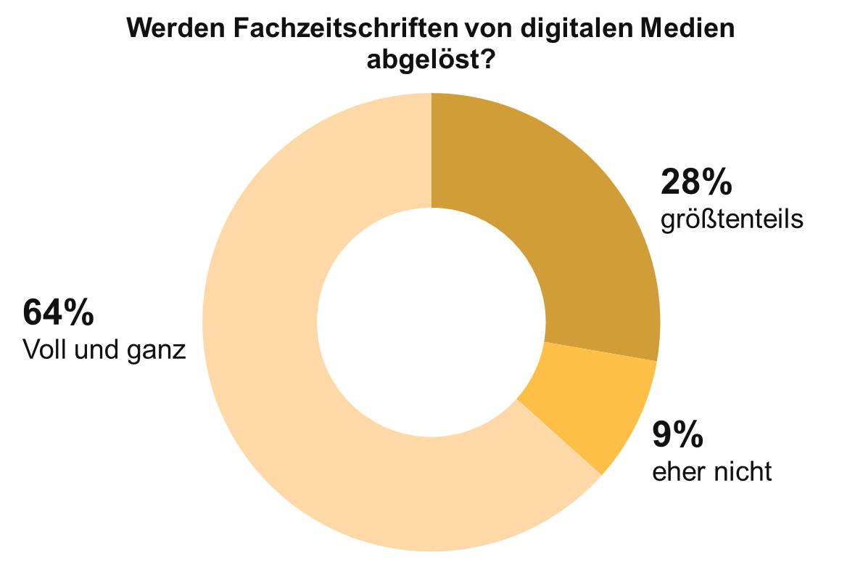 B2B-Entscheider sind überzeugt: digitale Medien lösen Fachzeitschriften ab.