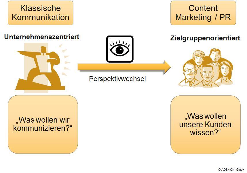 Perspektivwechsel im Content Marketing