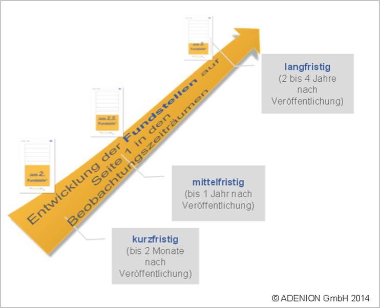 Studie zur Sichtbarkeit von Online-Pressemitteilungen: Entwicklung der Fundstellen auf Seite 1 bei Google