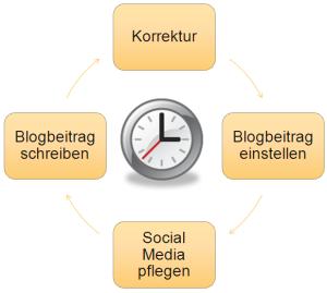Die Pflege eines Corporate Blog inklusive Vermarktung kann zeitaufwändig sein.