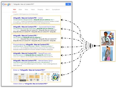 """Google Ergebnisliste bei Titeleingabe """"Infografik: was ist Content PR?"""""""