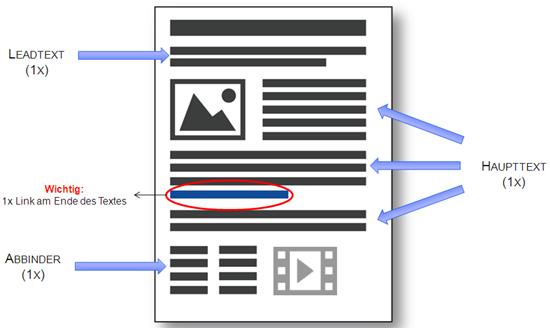 Hyperlinks in Online-Pressemitteilung platzieren