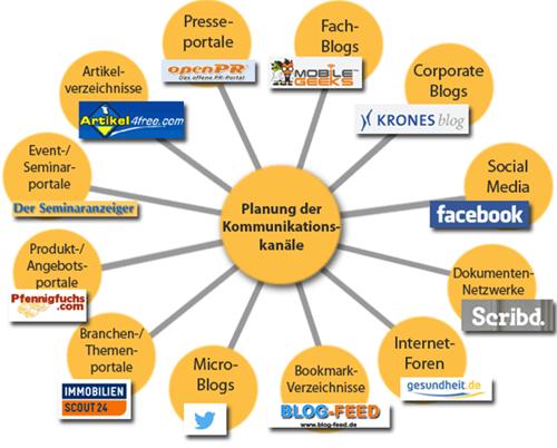 Schaubild zur Planung der Kommunikationskanäle