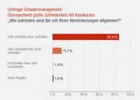Umfrage Schadenmanagement Generali Versicherungen: Gros der Bevölkerung mit Versicherungen zufrieden