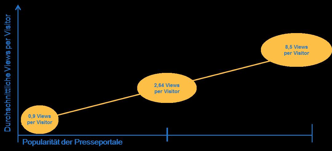 Durchschnittliche Views per Visitor
