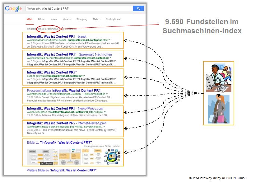 Fundstellen im Suchmaschinen-Index bei Veröffentlichung einer  Online Pressemitteilung