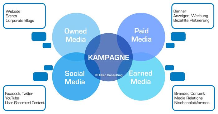 Im crossmedialen Kommunikationsmix einer Kampagne werden also mehrere Instrumente über unterschiedliche Kanäle wie: Owned Media, Paid Media, Earned Media und Social Media miteinander vernetzt parallel eingesetzt.