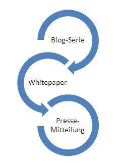 Online- und Offline-PR können sich gegenseitig ergänzen, bzw. verstärken.