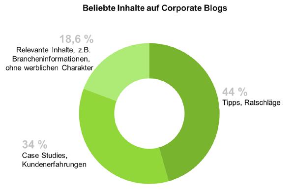 Statistik beliebte Inhalte auf Corporate Blogs