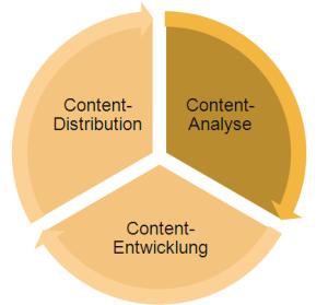 Storytelling durch Content-Entwicklung