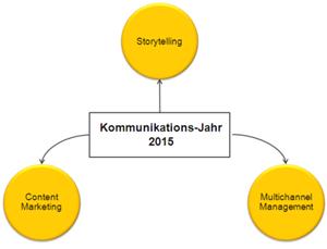 Das Kommunikations-Jahr 2015 wird durch drei Faktoren bestimmt: Content Marketing, Storytelling & Multichannel Management