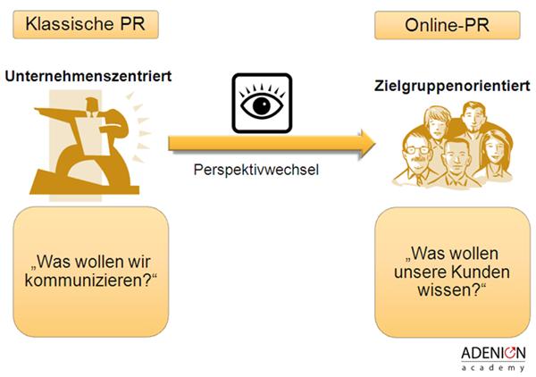 Vergleich Klassische Pr - Online-PR: Perspektivenwechsel heißt, die Botschaftenmit den Augen der Zielgruppen zu betrachten