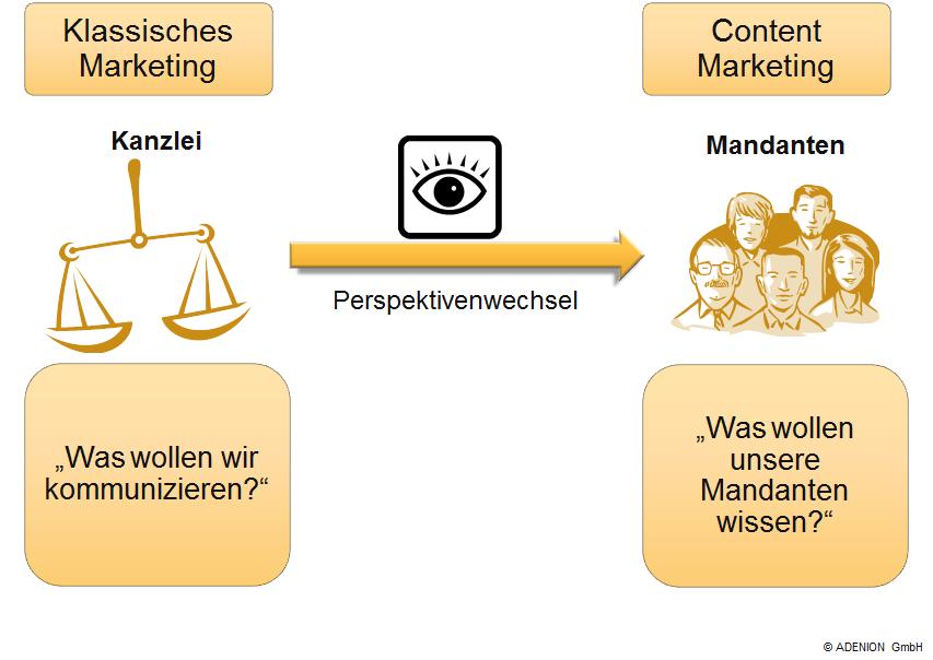 Content Marketing Perspektivenwechsel_Kanzlei