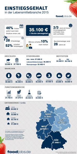 Infografik von foodjobs