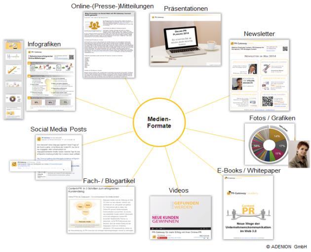 Medienformate für Online-PR