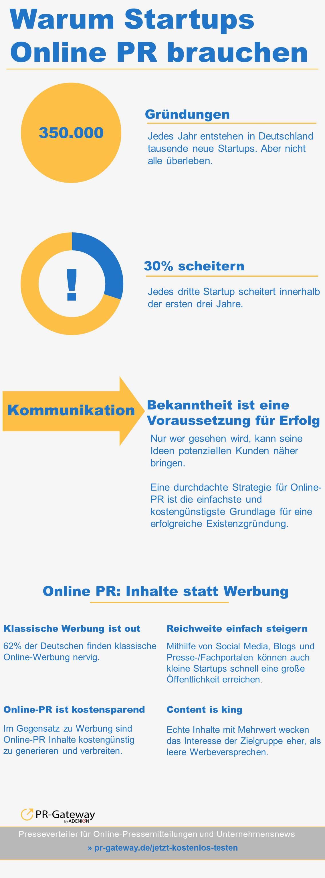 Infografik: Warum Startups Online-PR brauchen