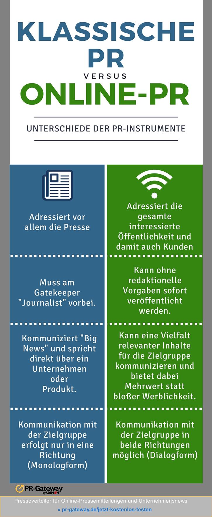 Infografik: Klassische vs. Online-PR